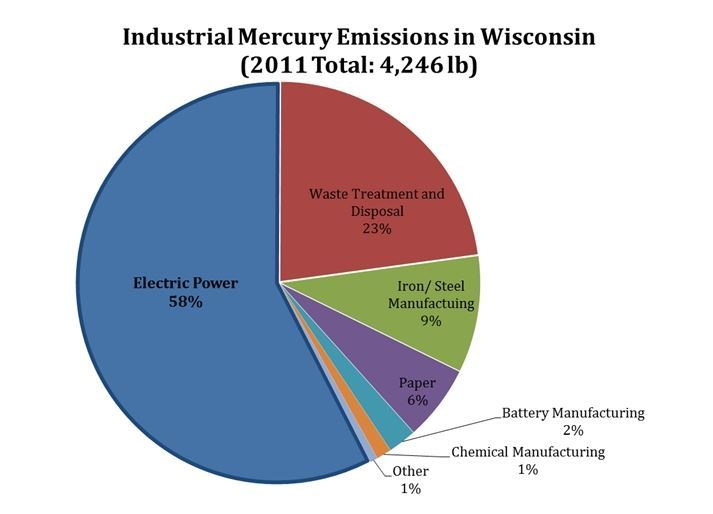 Industrial Mercury Emissions in Wisconsin